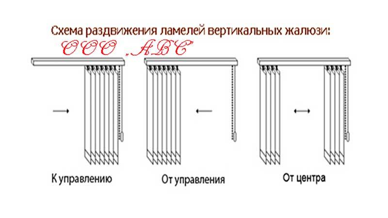 Схема сдвига ламелей вертикальных жалюзи